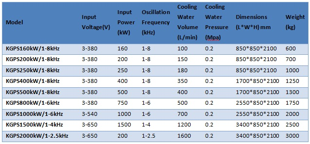 KGPS Series Thyristor Heating Generator Technical Parameters